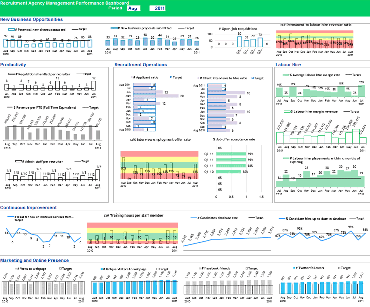 Recruitment Agency Dashboard Prepopulated Excel Template - Recruitment dashboard excel template