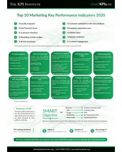 Top 10 Marketing Key Performance Indicators 2020