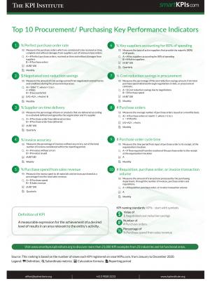 Top 10 Procurement-Purchasing Key Performance Indicators