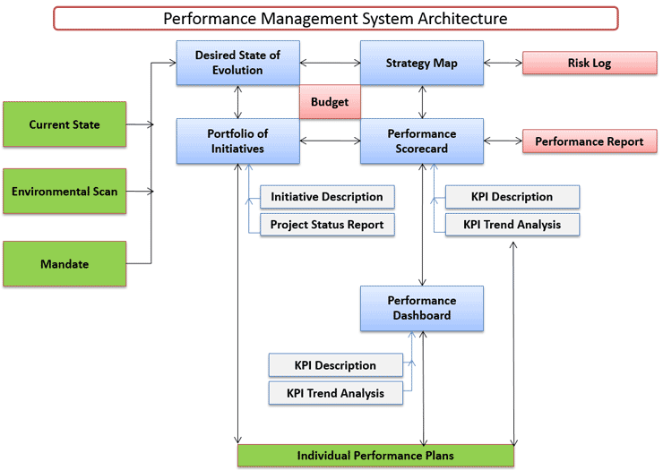 Hr performance management toolkit components hr performance management system architecture ccuart Images